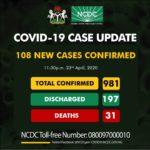 Coronavirus: Nigeria records 108 new cases — totalling almost 1,000