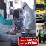 Spain daily virus death toll spikes to 743 after drop, bringing the total to 13,798