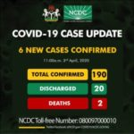 BREAKING: Nigeria's Coronavirus Cases Jump To 190