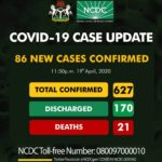 COVID-19: Nigeria records 86 new cases, 70 in Lagos, 7 in FCT, now 627 cases and 21 deaths