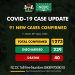 COVID-19 Updates! 91 New Cases Of Coromavirus Recorded In Nigeria Tolls Hit 1273