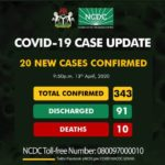 COVID-19: NCDC Confirms 20 New Coronavirus Cases In Nigeria As Number Rises To 343