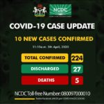 Breaking: NCDC Confirms 10 New Coronavirus Cases