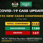 Nigeria Records 193 New COVID-19 Cases As Total Hits 5,162