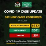 Nigeria records 389 new cases of COVID-19, total now 8733