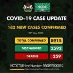 182 New COVID-19 Cases Confirmed By The NCDC