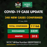 315 dead as Nigeria's COVID-19 cases hit 11,166