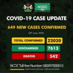 COVID-19: NCDC records 649 new cases, as total infection hits 22,020