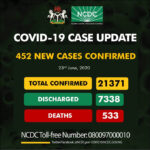 452 new cases of Coronavirus recorded in Nigeria