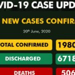 Nigeria records 661 new COVID-19 cases, total number now 19,808