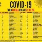 Coronavirus in Africa: 306,390 cases; 8,116 deaths; 146,337 recoveries