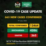 663 new cases of COVID-19 confirmed in Nigeria