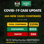 Nigeria records 684 new cases as total number of infections hits 23, 298