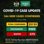 Nigeria Records 566 New Cases Of Coronavirus As Total Cases Escalates To 25,133