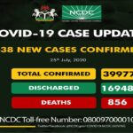 Nigeria COVID-19 Tolls Climb To 39,977 With 438 New Confirmed Cases, 856 Deaths – NCDC