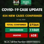Nigeria Records 454 New COVID-19 Cases As Total Infections Rise To 27,564