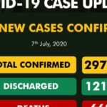 Nigeria records 503 new cases of COVID-19, total hits 29,879