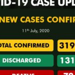 Nigeria records 664 new cases of COVID-19, total hits 31,987