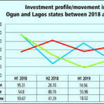 N200b investments test Ogun, Lagos infrastructure