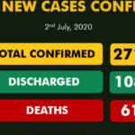 Nigeria surpasses 27,000 with 626 new COVID-19 cases