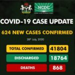 Nigeria Records 624 New Cases Of Coronavirus