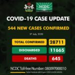 Nigeria Records 544 New Cases Of Coronavirus As Total Cases Escalates To 28,711