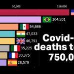 Global coronavirus deaths top 750,000