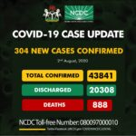 Coronavirus: NCDC Confirms 304 New COVID-19 Cases In Nigeria