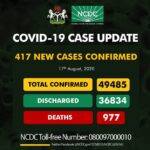 Nigeria Records 417 New Cases Of Coronavirus As Total Cases Escalates To 49,485