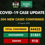 Nigeria Records 304 New Cases Of Coronavirus