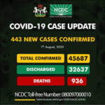 NCDC announces 443 new COVID-19 cases, total infections now 45,687