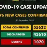 COVID-19: NCDC confirms 176 new cases, total infections now 55,632