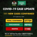 Nigeria Records 111 New COVID-19 Cases, Total Now 57,724
