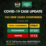 BREAKING: Nigeria records 103 new cases of COVID-19, total now 59,841
